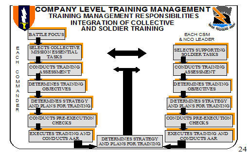 ASVAB Study Guide - US Army Basic Training